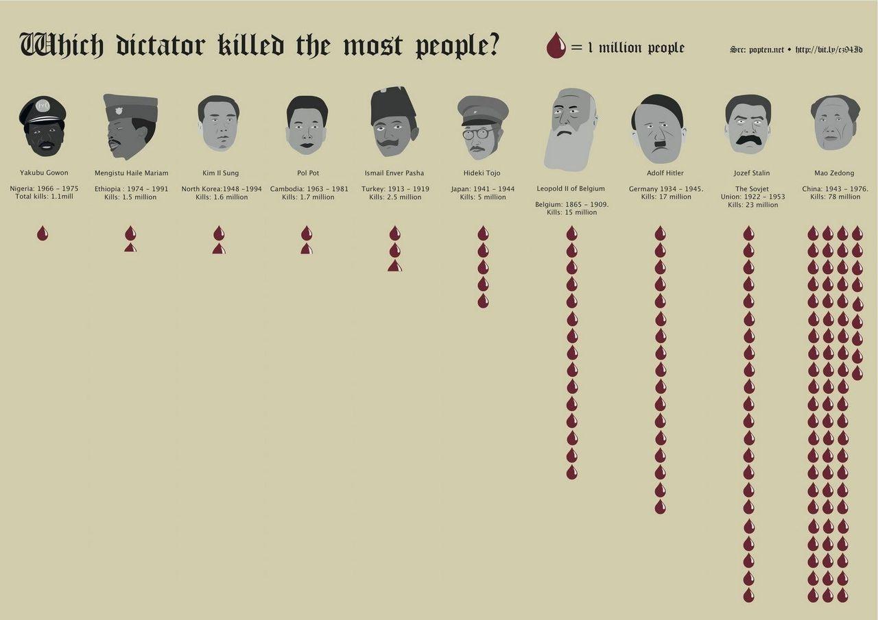 λίστα των δέκα μεγαλύτερων δικτατοριών