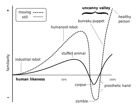 """Hypothesized emotional response of subjects is plotted against anthropomorphism of a robot, following Mori's statements. The uncanny valley is the region of negative emotional response towards robots that seem """"almost"""". Movement amplifies the emotional response. Source: wikipedia"""