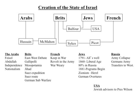 israel creation