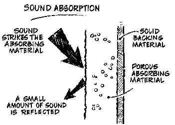 Sound Blocking vs Sound Absorption - Memtech Acoustical