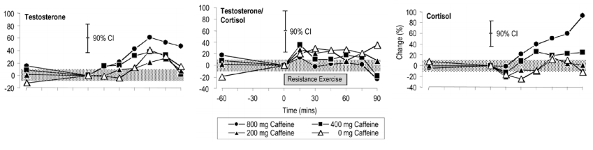 Caffeine testosterone_NS