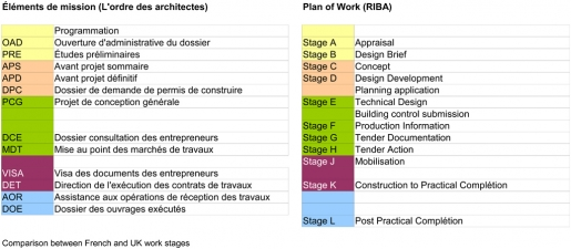 UK France Table of equivalent stages