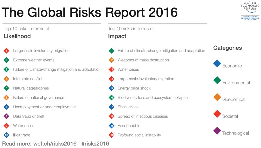 Global Risks 2016