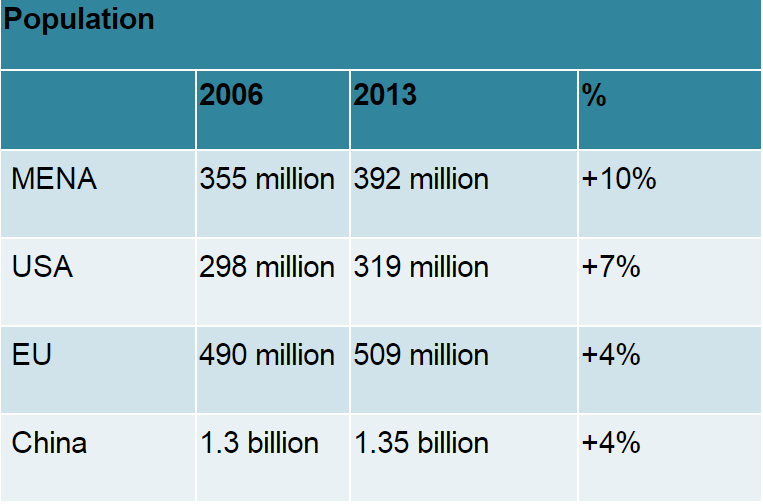 Population MENA as compared to others