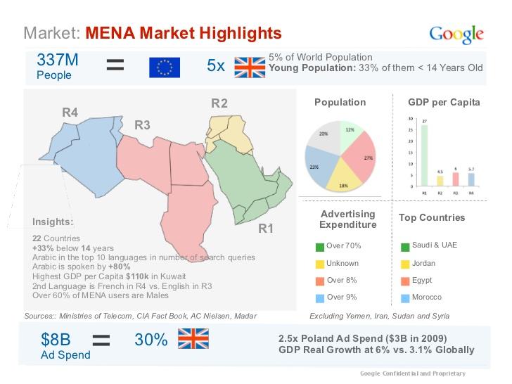 mena-online-advertising-industry-6-728
