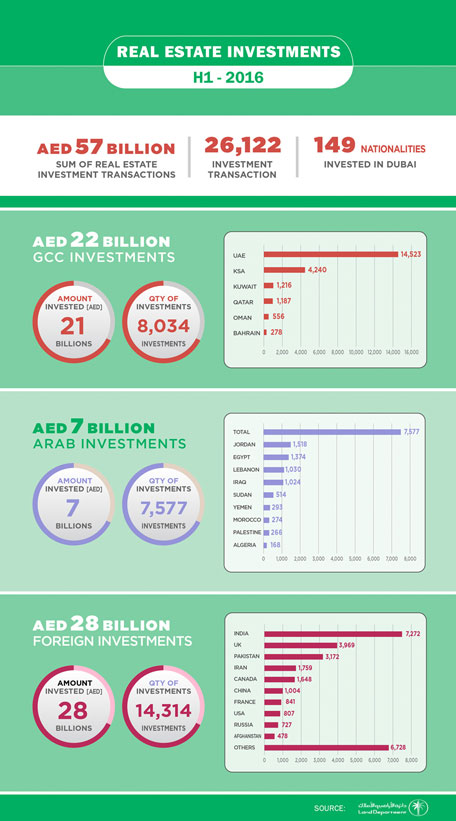 Investments in Dubai