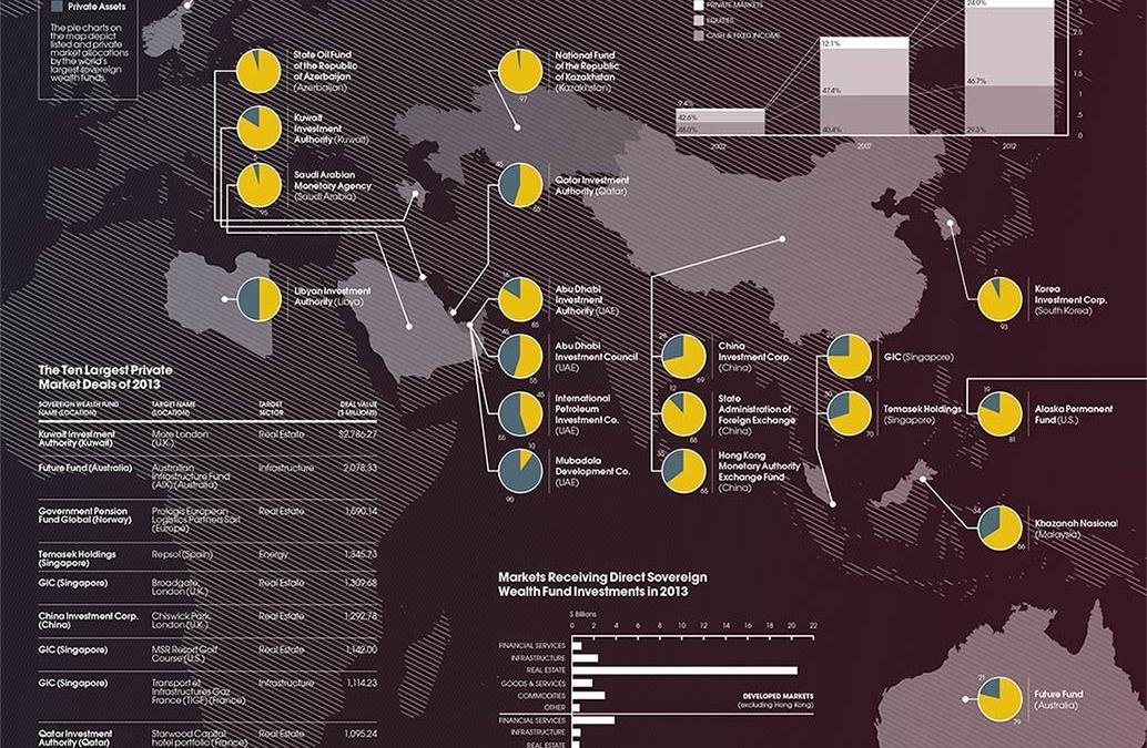 10 biggest Sovereign Wealth Funds