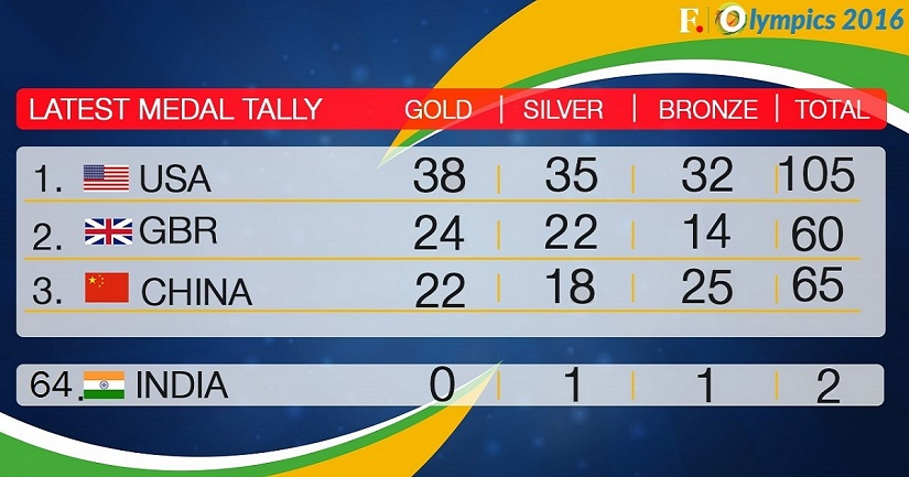 Rio Medal Table on 19 August 2016