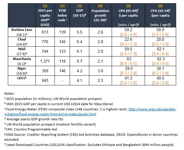 Figure 1: Economic and aid Indicators