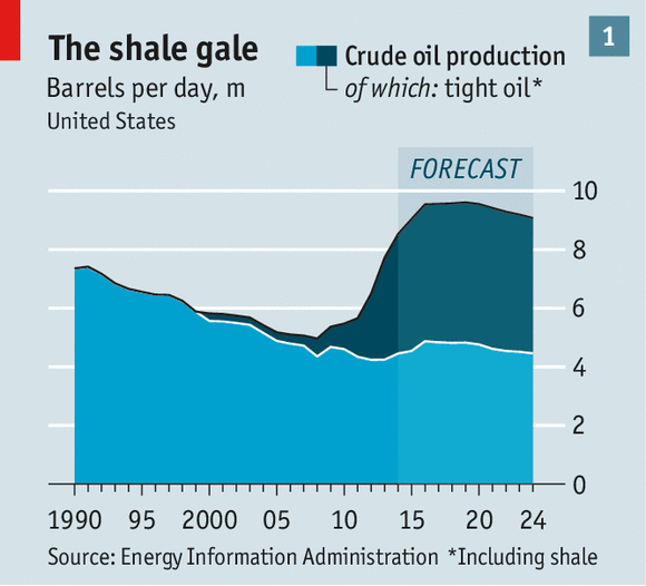Impact of U.S. Shale Oil Revolution on the Global Oil Market