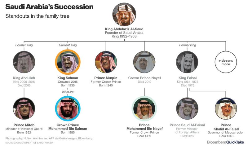 A new Saudi Arabia will gradually be emerging