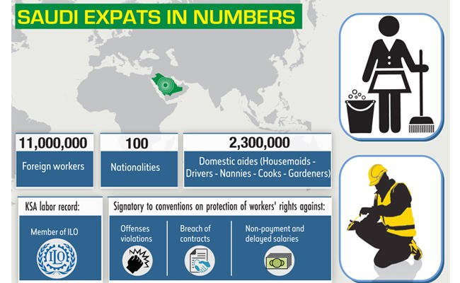 Expatriate Businesses started up  across the GCC