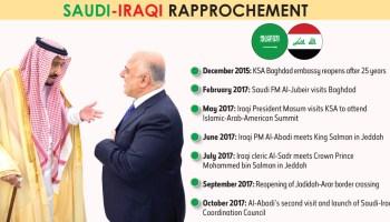 Saudi Arabia's diplomatic representation in Iraq