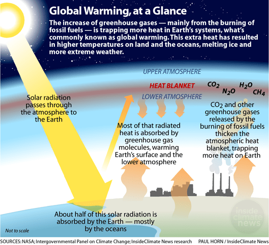 Global Warming could cause a Global Economic Collapse