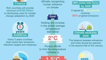 Keeping Global Warming to well below 2°C
