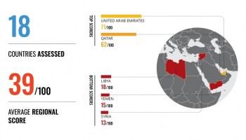 UAE remains least corrupt country in MENA region