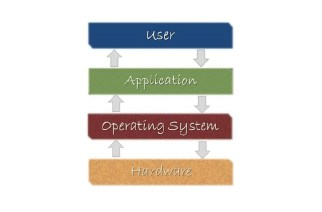 The Varied Types of Project Management Software