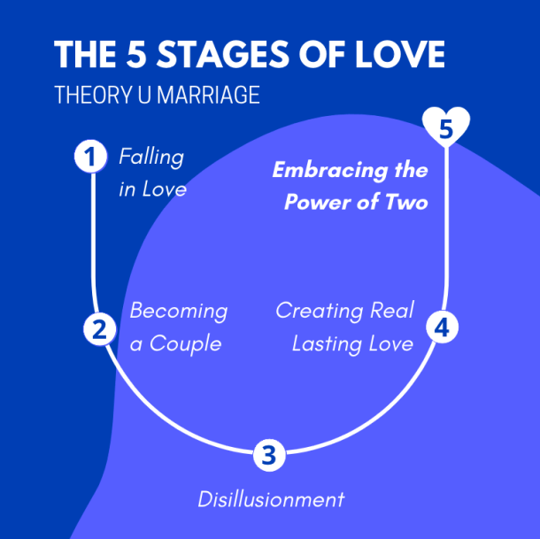 Divorce is Not the Answer: Why Stage 3 Disillusionment Is the Key to Real Lasting Love