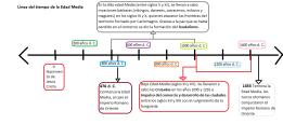 Linea TIempo: Edad Media