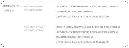 iphone6の通信規格