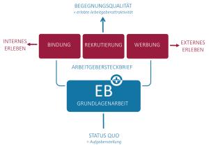 Gesamtansicht des Modells zur Verbdinung strategischer Grundlagenarbeit mit operativer Umsetzung