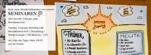 Schaubild zum Thema Employer Branding Seminare mit menschmark