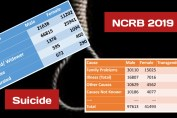 Suicide data 2019 India by NCRB 2019