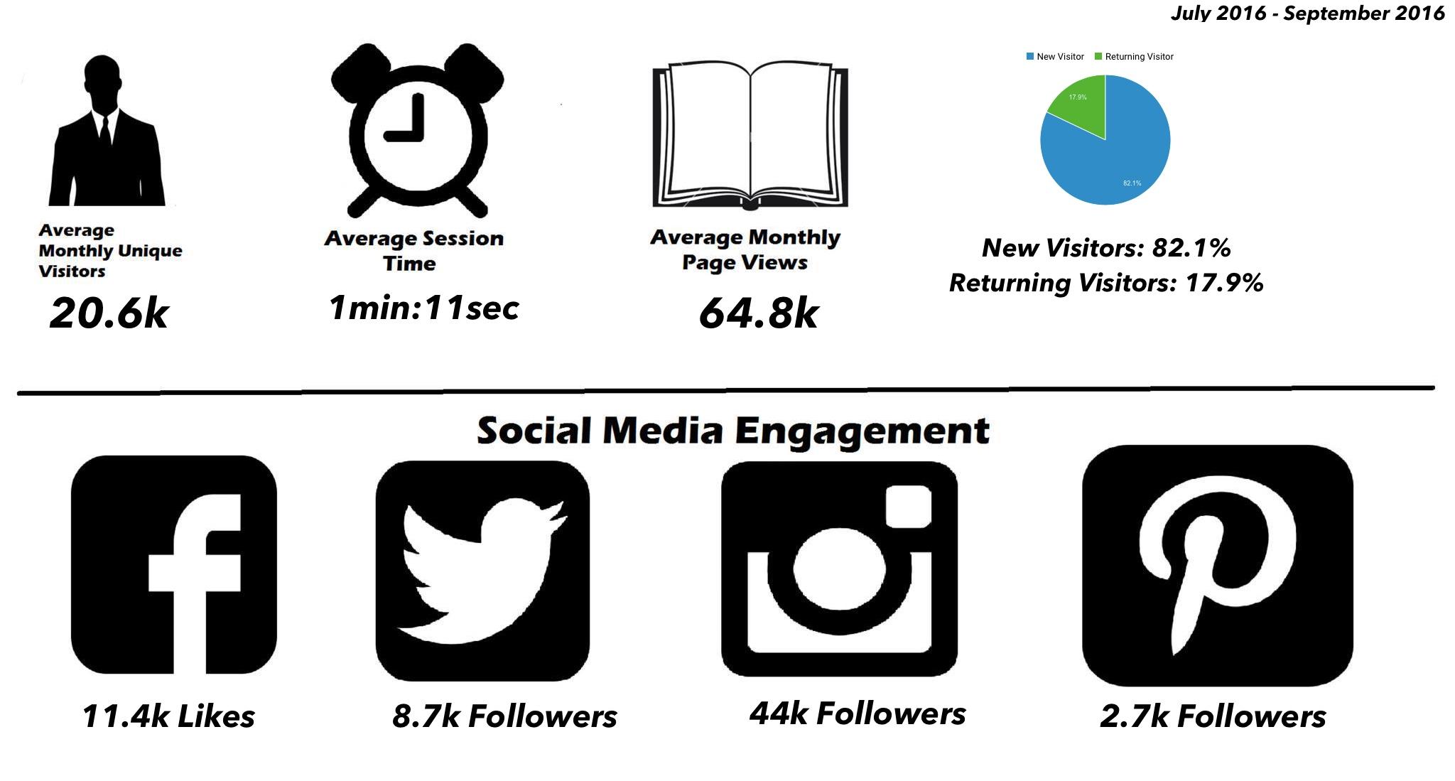 Men's Style Pro Stats & Social Media Analytics