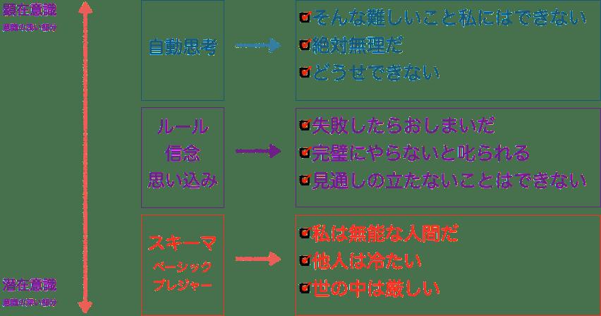 認知の構造