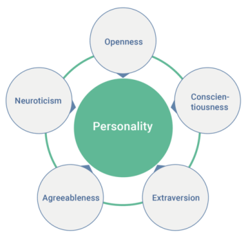 The big five theory of personality