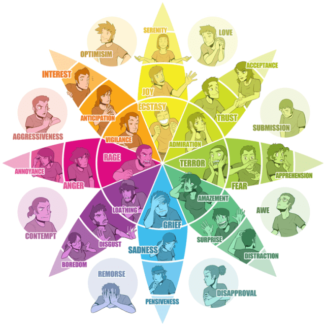 version of Plutchik's emotion wheel showing facial expressions