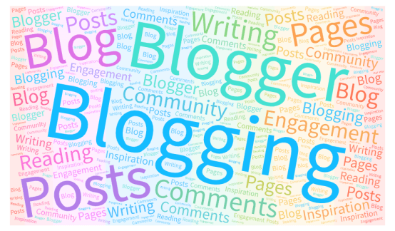 rainbow-coloured blogging word cloud