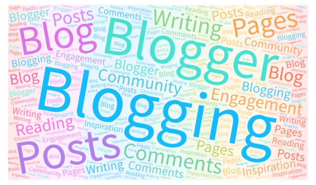 rainbow-coloured blogging word cloud