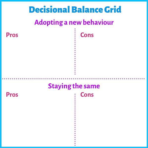 Decisional balance grid from motivational interview