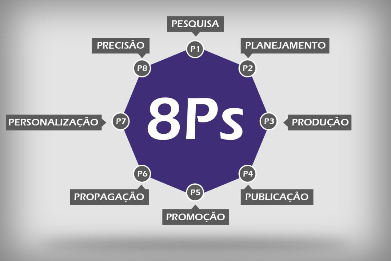 8ps do marketing digital