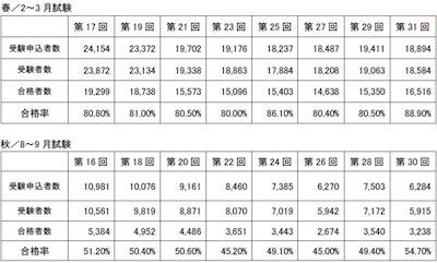 美容師国家試験合格率