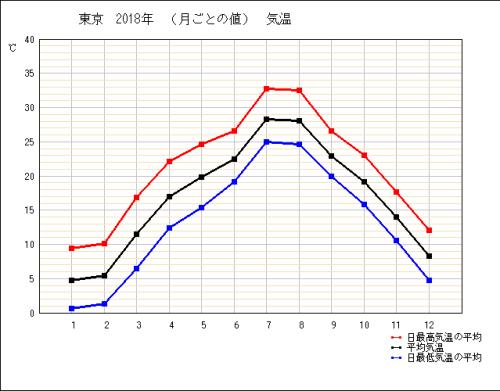 気象庁のデータ