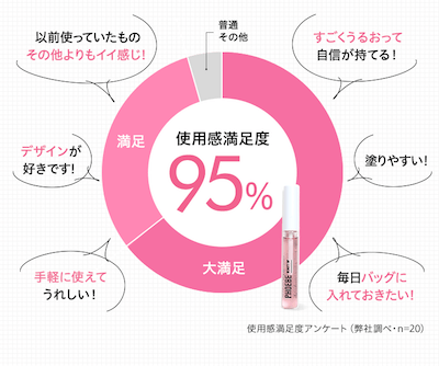 PHOEBEのユーザー満足度のグラフ