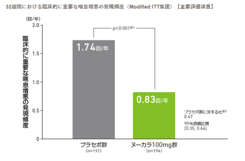 %e3%83%8c%e3%83%bc%e3%82%ab%e3%83%a9%e3%81%ae%e6%8a%91%e5%88%b6%e7%8e%87