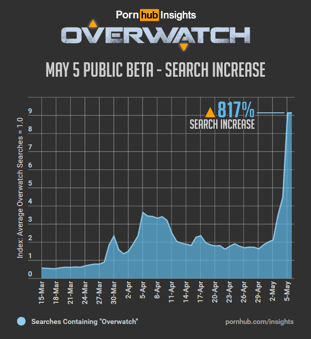 pornhub-insights-overwatch-game-search-increase[1]
