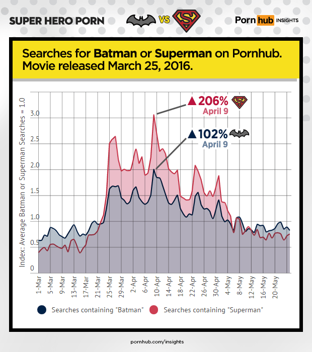 pornhub-insights-super-hero-porn-batman-vs-superman[1]