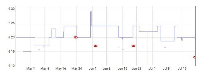 Grafica Auriculares inalámbricos Bluetooth con protección IPX5