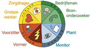 De Belbin-horoscoop