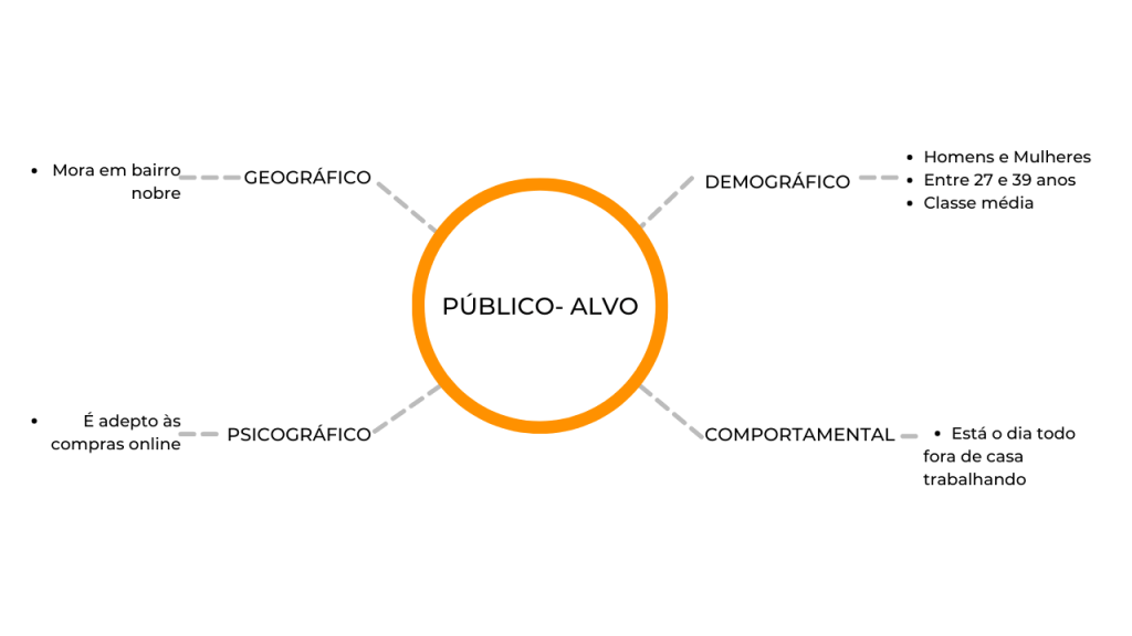 Como definir o público-alvo