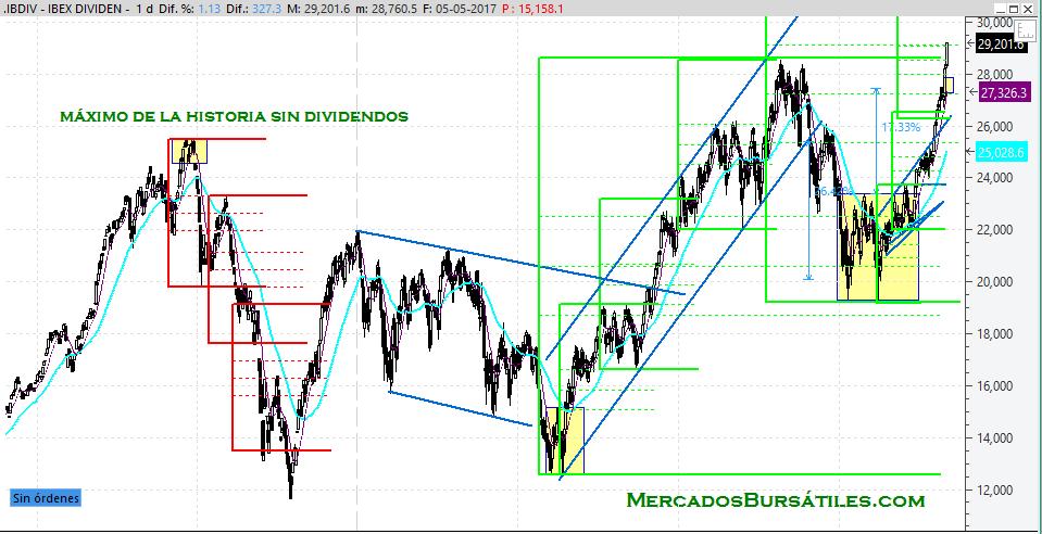 Ibex Dividend