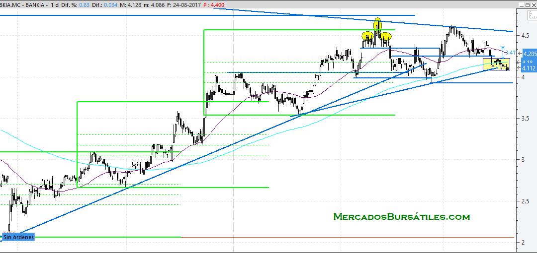 Posible Doble suelo en Bankia