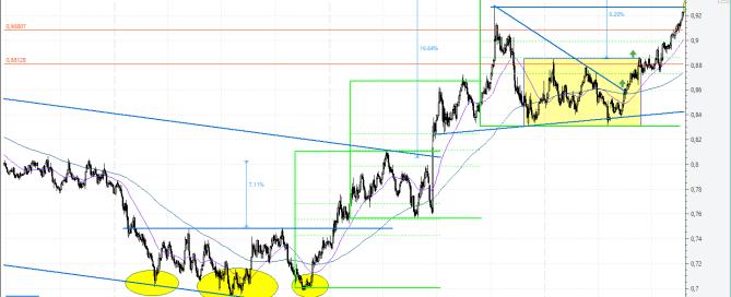 EUR/GBP Agosto 2017