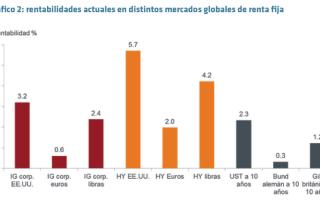 rentabilidades actuales distintos mercados renta fija