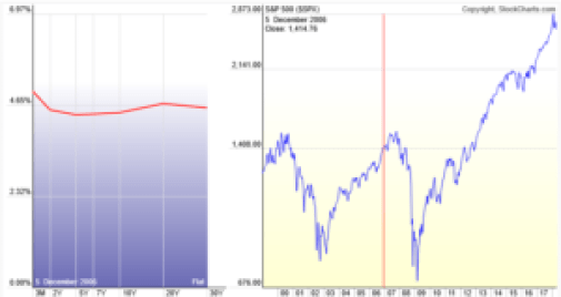 Curva de tipos invertida - Lucha por la liquidez