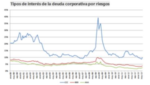 Tipos de interés de la deuda corporativa por riesgos